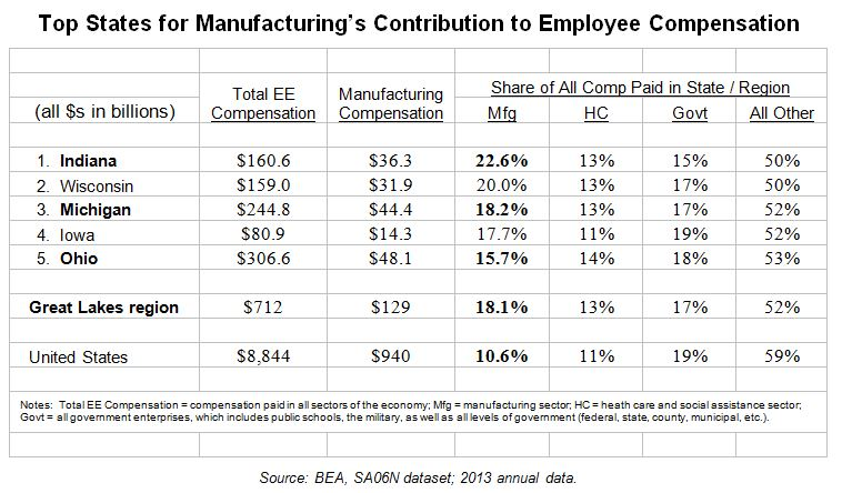 Top States for Mfg Compensation Contribution