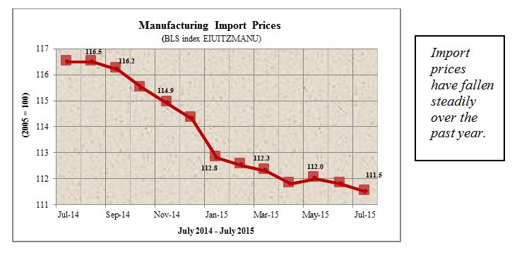 mfg import prices