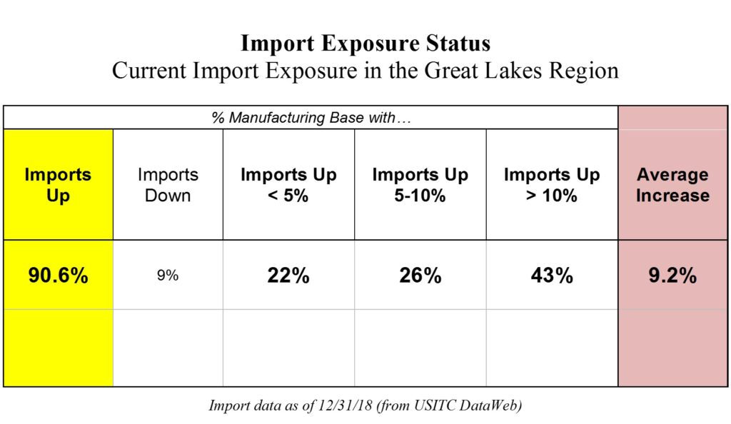 Import Exposure Status 3-2019